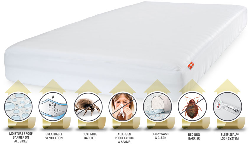 Private Label Mattress Protectors - Ultra Protector Mattress Encasement - Moisture Proof Barrier - Breathable Ventilation - Dust Mite Barrier - Allergen Proof Fabric and Seams - Easy Wash and Clean - Bed Bug Barrier - Sleep Seal Lock System - Danican Private Label Bedding
